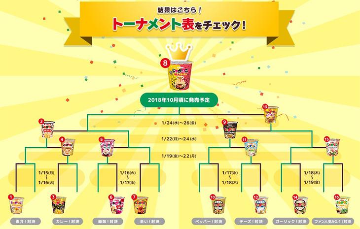 トーナメント結果表はキャンペーンサイトで紹介中