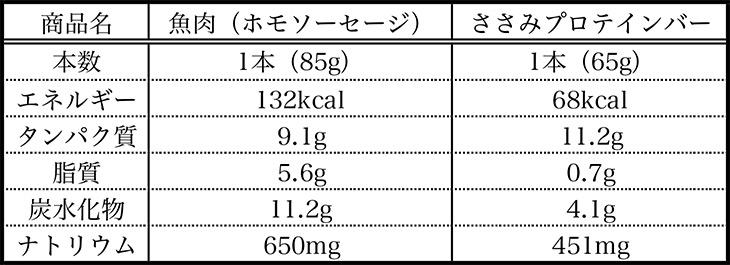 タンパク質 魚肉 ソーセージ