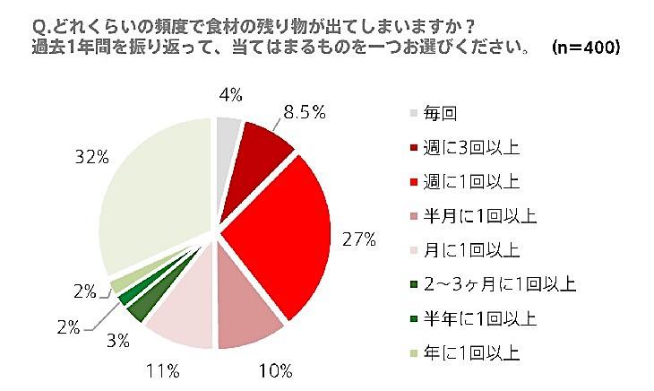 グラフ:食材の残り物が出る頻度